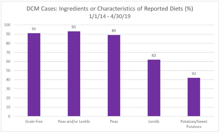 graph of ingredients implicated in dcm cases
